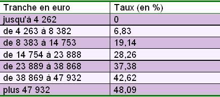 Impôt sur le revenu : entre mythe et réalité